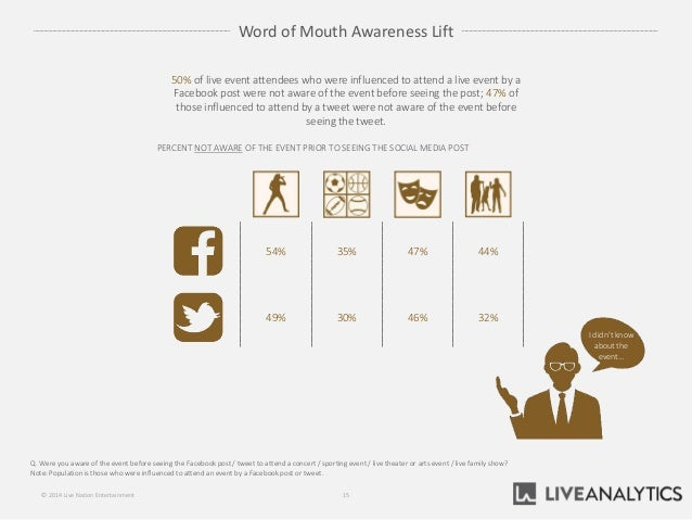 Word of Mouth Awareness Lift Q. Were you aware of the event before seeing the Facebook post / tweet to attend a concert / ...