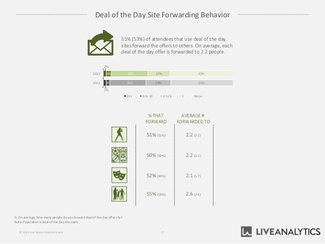 Deal of the Day Site Forwarding Behavior Q. On average, how many people do you forward deal of the day offers to? Note: Po...