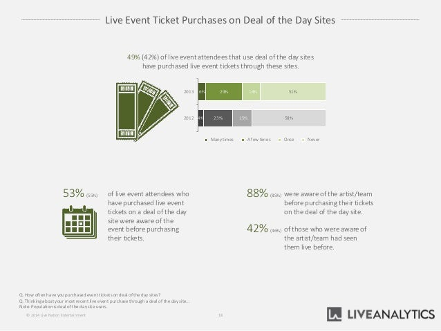 Live Event Ticket Purchases on Deal of the Day Sites Q. How often have you purchased event tickets on deal of the day site...