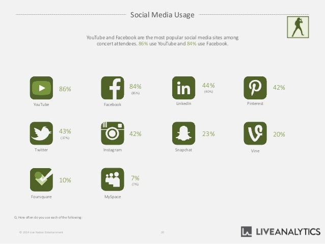 Social Media Usage Q. How often do you use each of the following: 20© 2014 Live Nation Entertainment YouTube and Facebook ...