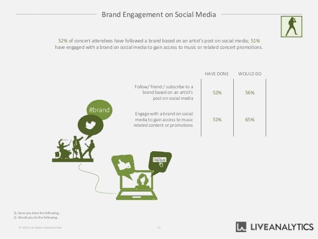 Brand Engagement on Social Media Q. Have you done the following… Q. Would you do the following… 22© 2014 Live Nation Enter...