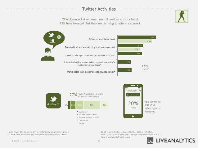Twitter Activities 23© 2014 Live Nation Entertainment use Twitter to sign in to other apps or websites. 20% (14%) 6% 11% 1...