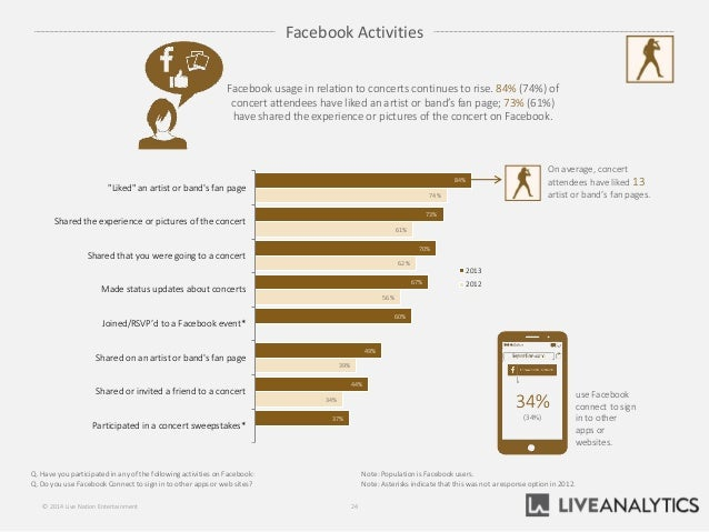 """84% 73% 70% 67% 60% 49% 44% 37% 74% 61% 62% 56% 39% 34% """"Liked"""" an artist or band's fan page Shared the experience or pict..."""