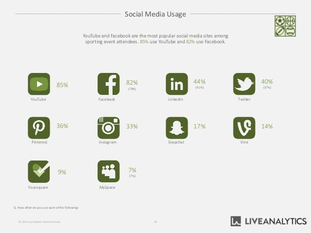 Social Media Usage Q. How often do you use each of the following: 30© 2014 Live Nation Entertainment YouTube and Facebook ...