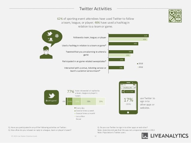 Twitter Activities 32© 2014 Live Nation Entertainment use Twitter to sign in to other apps or websites. 17% (15%) 4% 13% 2...