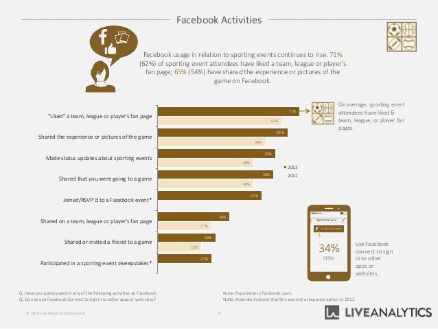 """71% 65% 59% 58% 52% 36% 29% 27% 62% 54% 48% 48% 27% 22% """"Liked"""" a team, league or player's fan page Shared the experience ..."""