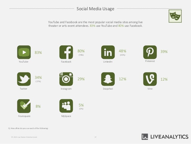 Social Media Usage Q. How often do you use each of the following: 37© 2014 Live Nation Entertainment YouTube and Facebook ...
