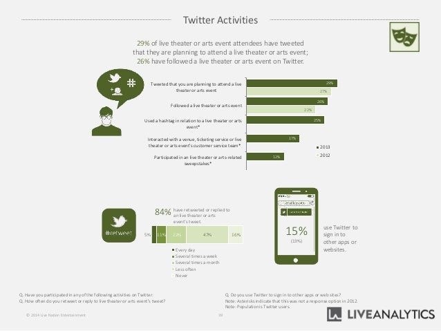 Twitter Activities 39© 2014 Live Nation Entertainment use Twitter to sign in to other apps or websites. 15% (13%) 5% 11% 2...