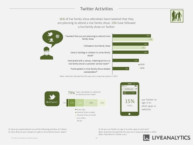 Twitter Activities 46© 2014 Live Nation Entertainment use Twitter to sign in to other apps or websites. 15% (12%) 5% 17% 2...