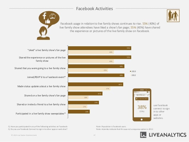 """55% 55% 49% 49% 48% 30% 27% 19% 40% 40% 35% 37% 18% 17% """"Liked"""" a live family show's fan page Shared the experience or pic..."""