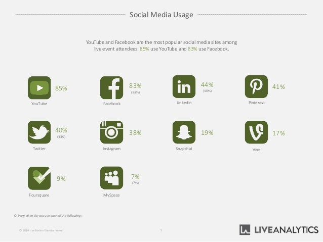 Social Media Usage Q. How often do you use each of the following: 5© 2014 Live Nation Entertainment YouTube and Facebook a...
