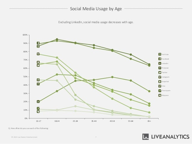 0% 10% 20% 30% 40% 50% 60% 70% 80% 90% 100% 13-17 18-24 25-34 35-44 45-54 55-64 65+ Social Media Usage by Age Q. How often...