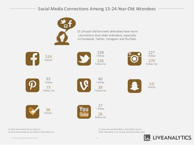 Social Media Connections Among 13-24-Year-Old Attendees 9© 2014 Live Nation Entertainment 13-24-year-old live event attend...
