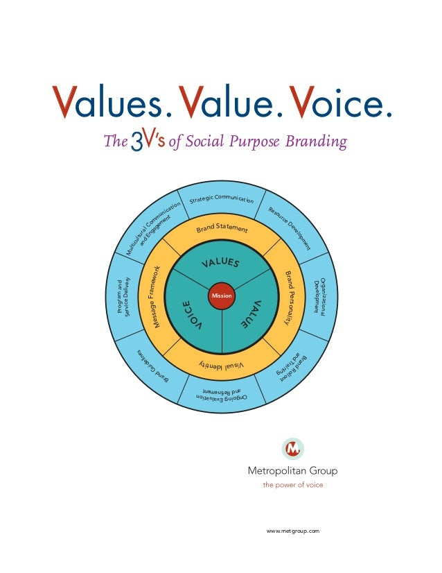 Values.Value.Voice. The 3V's of Social Purpose Branding  on at i  egic Communication Strat Re so ur ce  ic un t m m men o ...