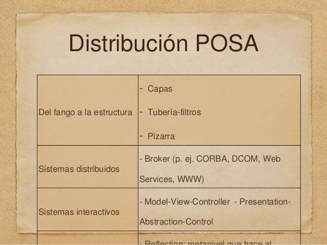 Distribución POSA Del fango a la estructura - Capas - Tubería-filtros - Pizarra Sistemas distribuidos - Broker (p. ej. COR...