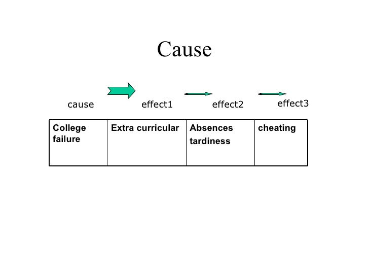 cause and effect on failing a course Root cause & corrective actioncorrective action cause & effect caused the overall failure that might result in a.