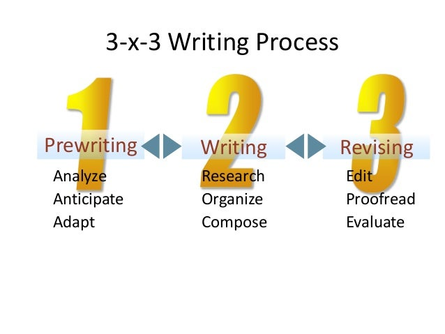 3x3 writing process for business communication examples