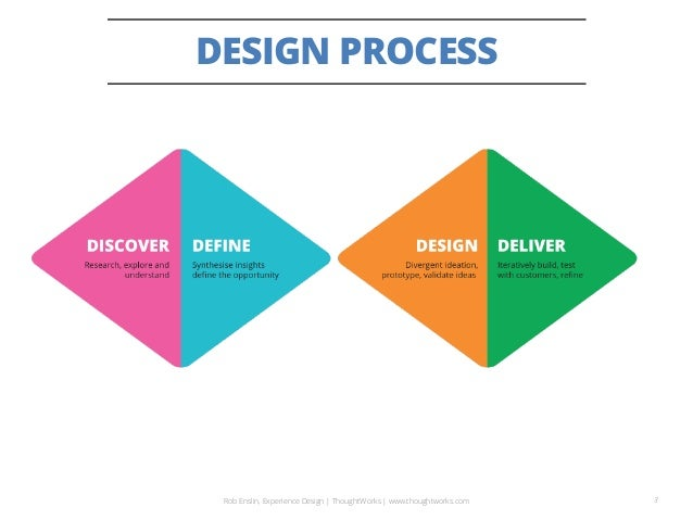 Working as an agile Experience Designer Slide 3