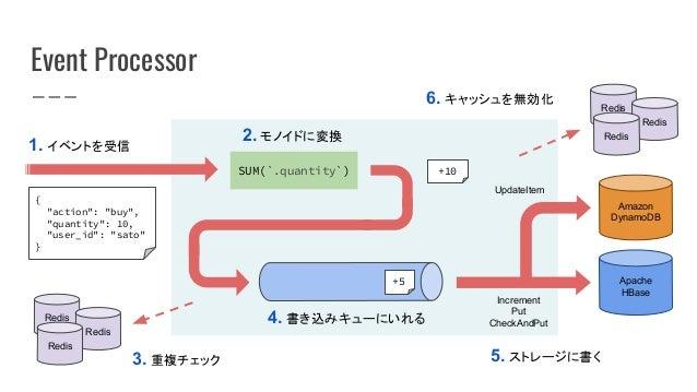 "Event Processor 1. イベントを受信 SUM(`.quantity`) { ""action"": ""buy"", ""quantity"": 10, ""user_id"": ""sato"" } 2. モノイドに変換 4. 書き込みキューにい..."