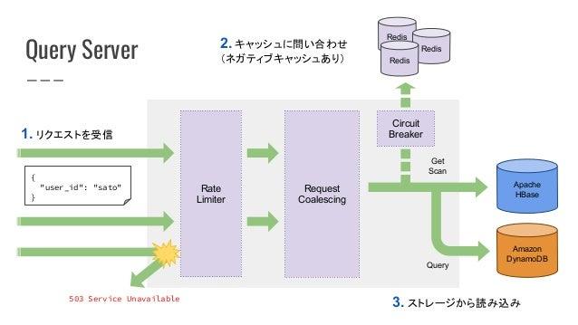 Query Server 1. リクエストを受信 3. ストレージから読み込み Get Scan Query 2. キャッシュに問い合わせ (ネガティブキャッシュあり) Apache HBase Amazon DynamoDB Redis Re...