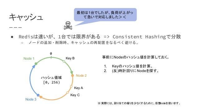 キャッシュ ● Redisは速いが、1台では限界がある => Consistent Hashingで分散 ○ ノードの追加・削除時、キャッシュの再配置をなるべく避ける。 Node 1 Node 2 Node 3 0 Key B Key A Ke...