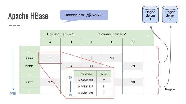 Apache HBase Hadoop上の分散NoSQL Column Family 1 Column Family 2 ... A B A B C ... aaaa 7 5 23 bbbb 3 11 29 ... zzzz 17 13 1 1...