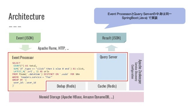 Architecture Monoid Storage (Apache HBase, Amazon DynamoDB, ...) Cache (Redis)Dedup (Redis) SELECT COUNT(*) AS total, SUM(...