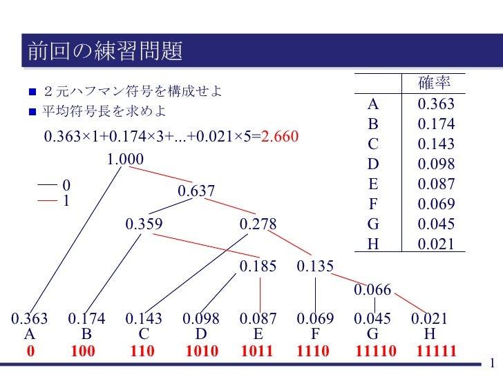 前回の練習問題 <ul><li>2元ハフマン符号を構成せよ </li></ul><ul><li>平均符号長を求めよ </li></ul>1.000 0.637 0.359 0.278 0.185 0.135 0.066 0.363 A 0.17...