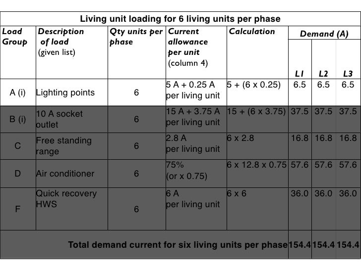 Living unit loading for 6 living units per phase Load     Description         Qty units per Current         Calculation   ...