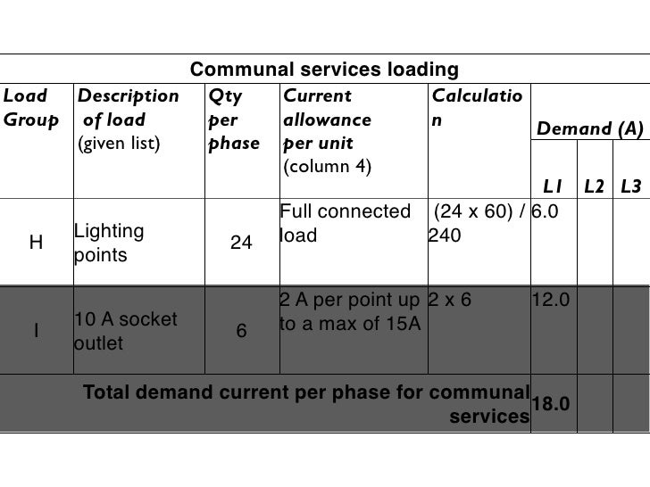 Communal services loading Load Description Qty      Current        Calculatio Group of load       per   allowance      n  ...