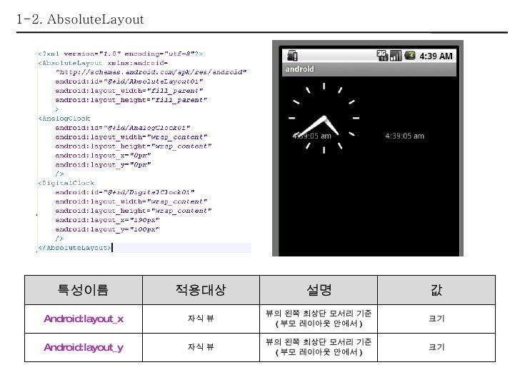 1-2. AbsoluteLayout 특성이름 적용대상 설명 값 Android:layout_x 자식 뷰 뷰의 왼쪽 최상단 모서리 기준 ( 부모 레이아웃 안에서 ) 크기 Android:layout_y 자식 뷰 뷰의 왼쪽 최...