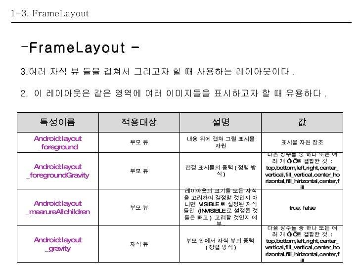1-3. FrameLayout <ul><li>FrameLayout – </li></ul><ul><li>여러 자식 뷰 들을 겹쳐서 그리고자 할 때 사용하는 레이아웃이다 . </li></ul><ul><li>2.  이 레이아...