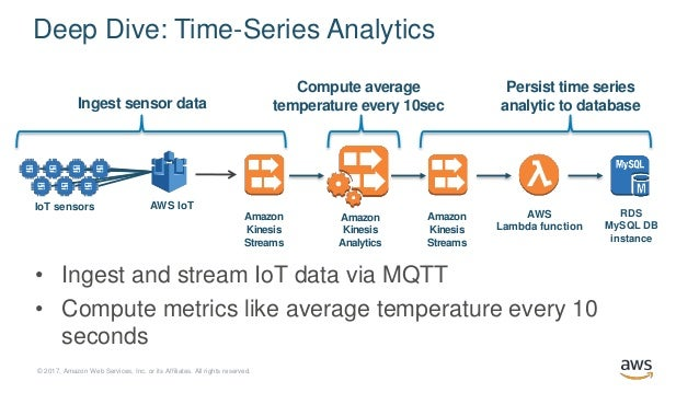 Real-time Analytics using Data from IoT Devices - AWS Online