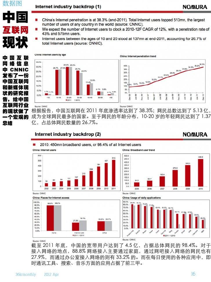 数据图中国互联网现状中 国 互 联网 络 信 息中 CNNIC发布了一份中国互联网和新媒体现状的研究报告,给中国互联网行业的现状做了 根据报告,中国互联网在 2011 年底渗透率达到了 38.3%;网民总数达到了 5.13 亿,一个宏观的 成为...