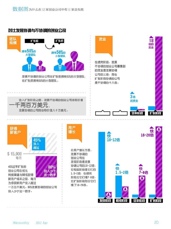 数据图 为什么在 12 家创业公司中有 11 家会失败36krmonthly   2012 Apr        20
