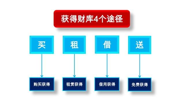 获得财库4个途径 买      租      借      送购买获得   租赁获得   借用获得   免费获得