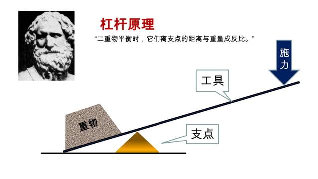 """杠杆原理""""二重物平衡时,它们离支点的距离与重量成反比。""""                           施                           力               工具              支点"""