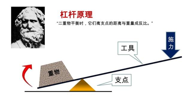 """杠杆原理""""二重物平衡时,它们离支点的距离与重量成反比。""""                           施               工具          力              支点"""