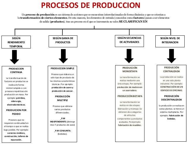 4 procesos productivos for Procesos de produccion de alimentos