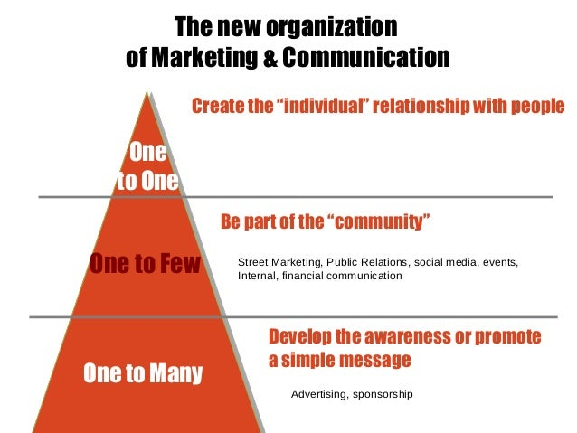community marketing by frederic bedin  icco summit 2013