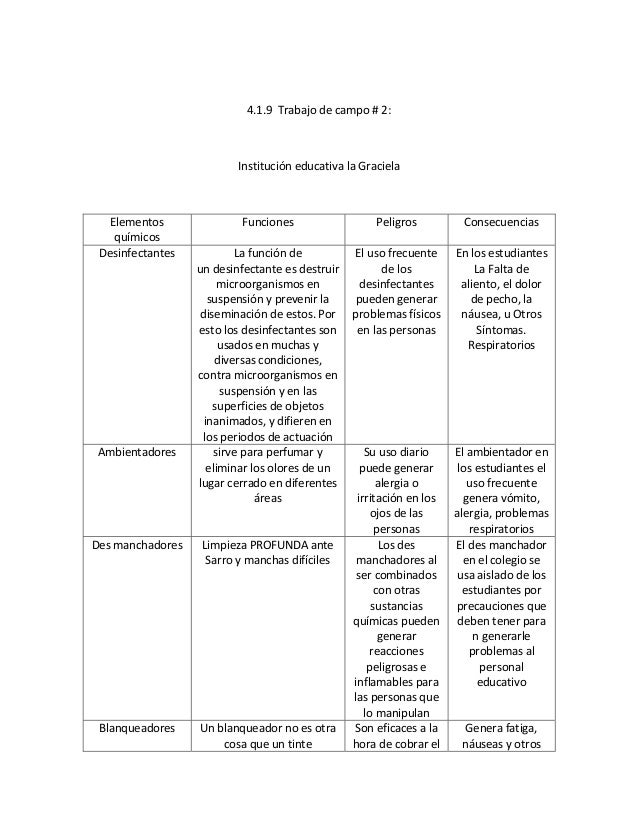 4.1.9 Trabajo de campo # 2:  Institución educativa la Graciela  Elementos químicos Desinfectantes  Ambientadores  Funcione...