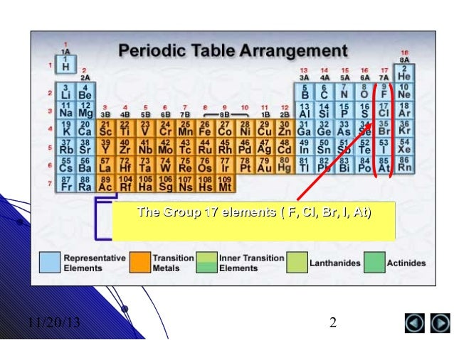 the group 17 elements f cl br i at 112013 2 - Periodic Table Name Of Group 1