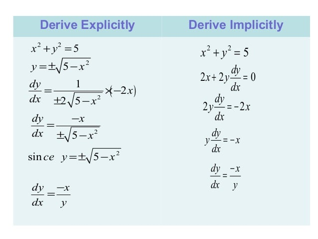 derivative of lnx Exactly the same as the derivative of ln x  the derivatives of the exponential functions are given as follows derivative of b x and e x \frac{d}{dx} b^x = b^x \ln b.