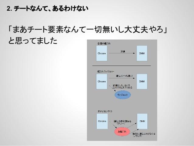 2. チートなんて、あるわけない  よく調べてないけど、どうやら下図の2の部分に ログイン状態の更新スクリプトを仕込むことで チート勢を排除しようとしたんです? (図は、この時の艦これウィジェットの実装)
