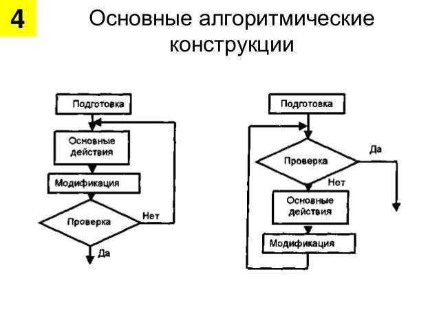 информатика лекции 4 итерационный