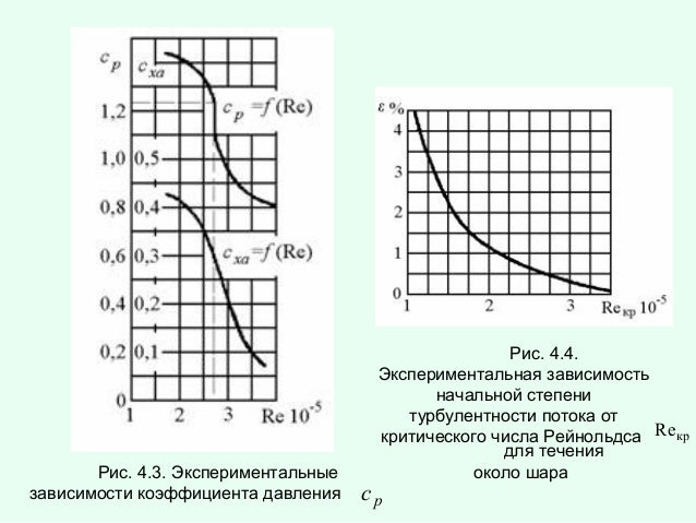 Рис. 4.3. Экспериментальные зависимости коэффициента давления  Рис. 4.4. Экспериментальная зависимость начальной степени т...