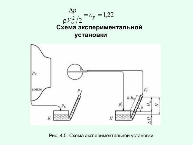 ∆p 2 ρV∞  2  = c p = 1,22  Схема экспериментальной установки  Рис. 4.5. Схема экспериментальной установки
