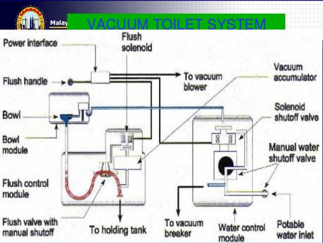 Diagram Of A Toilet Water Systeim - Auto Wiring Diagram Today •