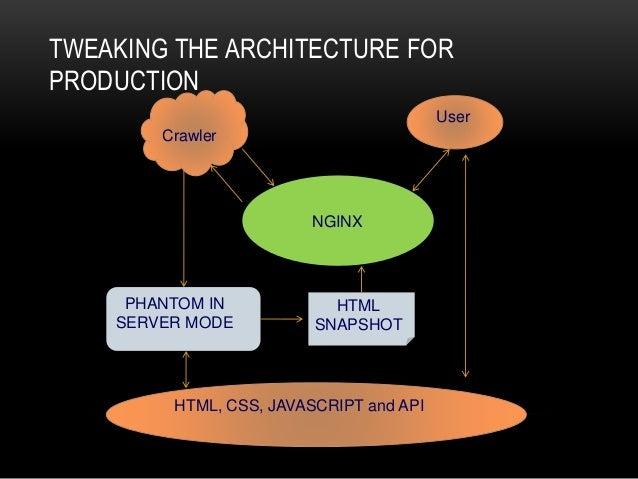 Building SEO friendly SPA using PhantomJS, Node js, Angular