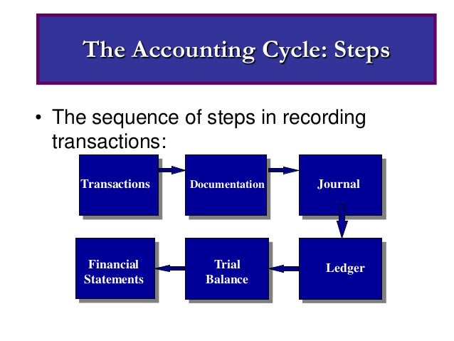 9 step of the accounting cycle The steps of the accounting cycle guide the person recording transactions to produce financial records in a uniform manner with built-in checks and balances.